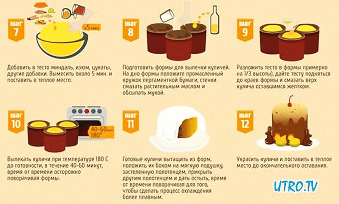 Рецепт куличей с пошагово