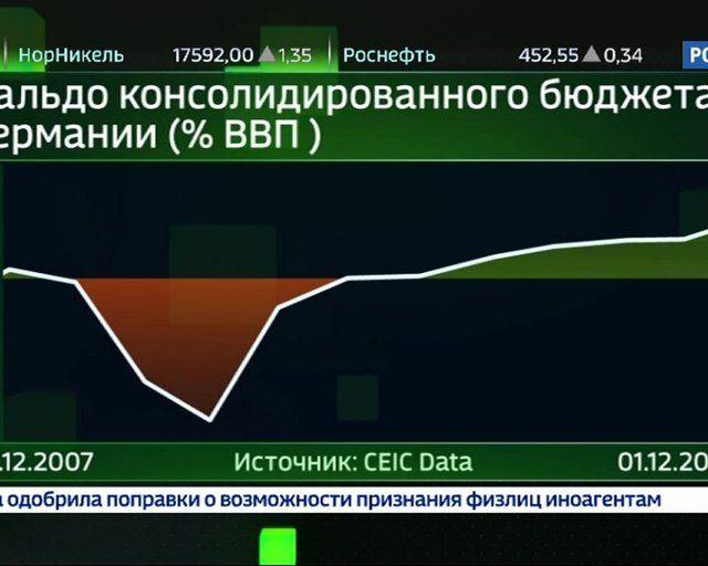 Рынок гособлигаций. Источник надежных активов может пересохнуть