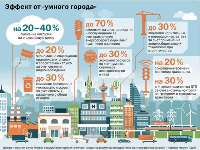 Дворкович считает, что Россия может занять серьезную нишу на мировом рынке систем для «умных» городов